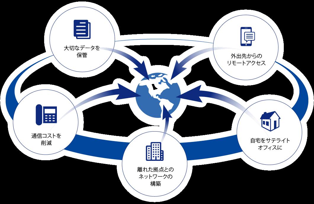 充実したネットワークサービス